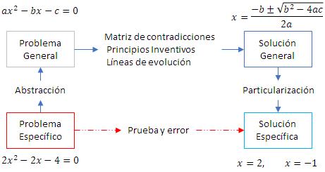 Modelo para la búsqueda de soluciones